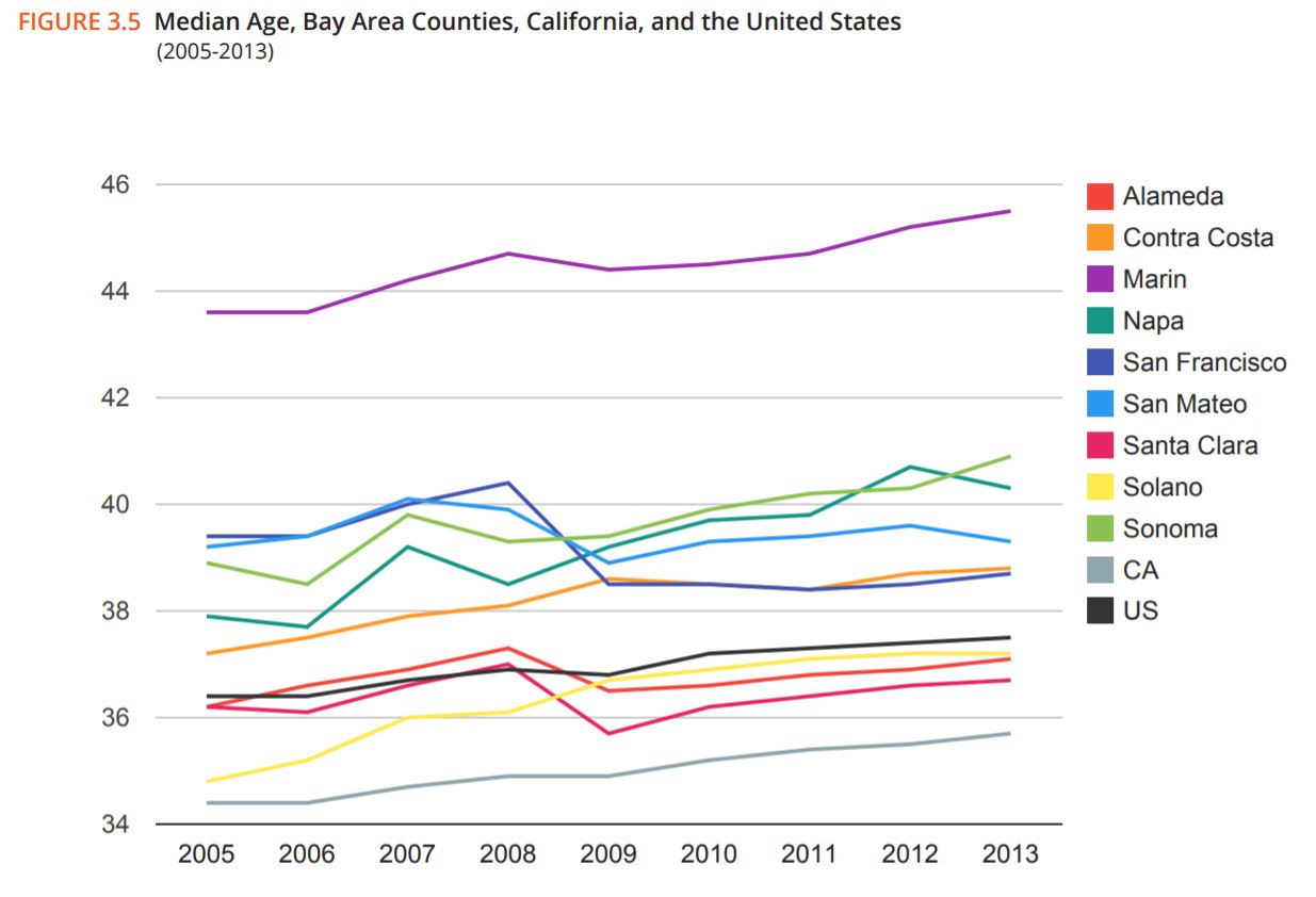 Median Age Bay Area Counties 2005-2013