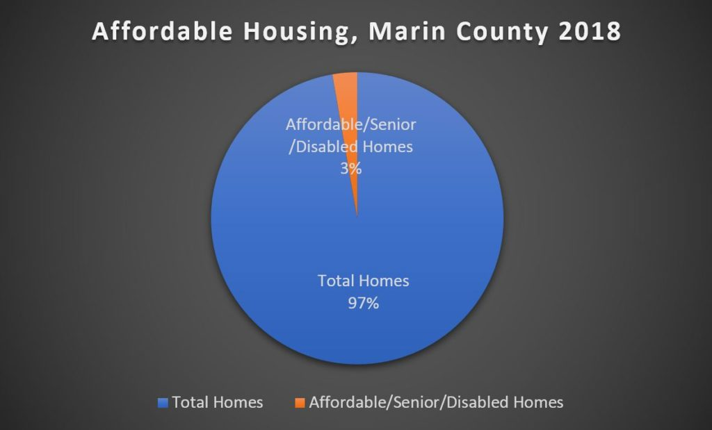 Affordable homes in Marin pie chart 2018