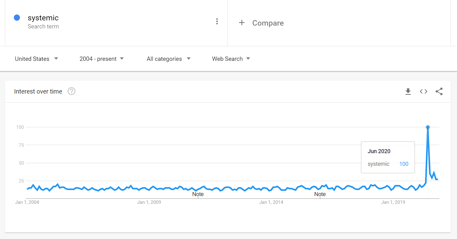 Google Trends search for the word systemic